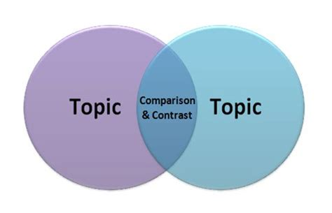 How to Write a Comparison & Contrast Essay Pen and the Pad